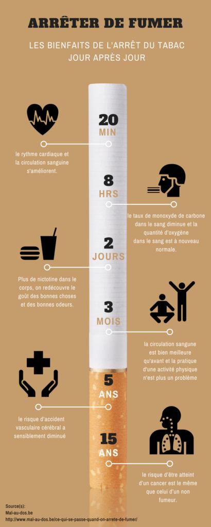 Les bienfaits de l'arret du tabac jour après jour